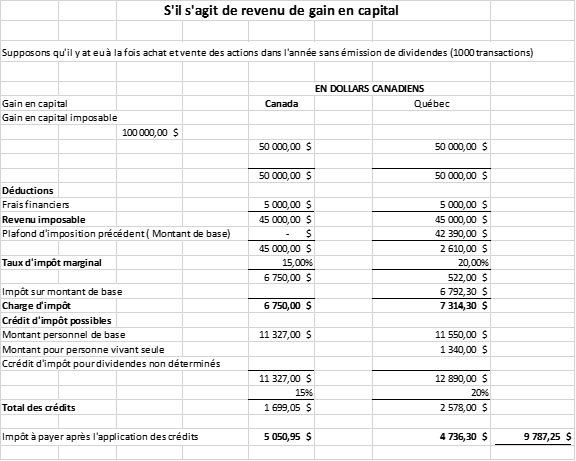 L'impôt et le gain de capital
