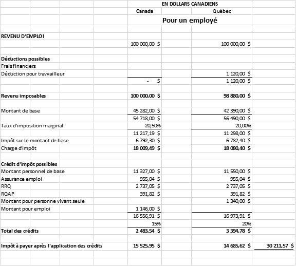 Impôt sur le revenu d'emploi.