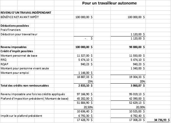 Impôt pour le daytrading